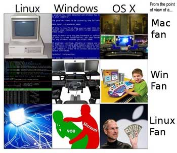 linuxwinOSX