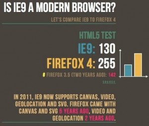 IE9 vs FF4